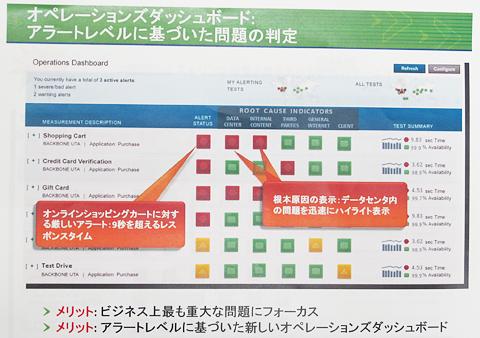 オペレーションズダッシュボードは、各プロセスの実行状況をグラフと数値で可視化。また、各プロセスを支えているデータセンターやインターネットなどの稼働状況を、任意に設定したKPIに基づいて「緑/黄/赤」のアイコンで表示する