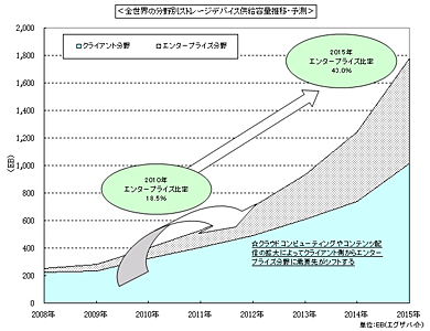<strong>図1</strong> 全世界の分野別ストレージデバイス供給容量推移・予測(出典:富士キメラ総研「2010 ストレージ関連市場総調査」)