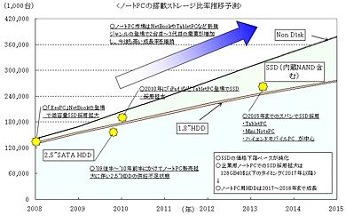 <strong>図2</strong> ノートPCの搭載ストレージ比率推移予測(出典:富士キメラ総研「2010 ストレージ関連市場総調査」)
