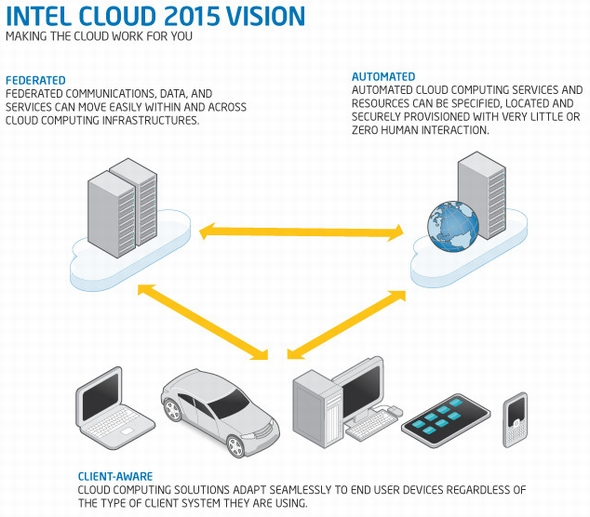 intel cloud 2015