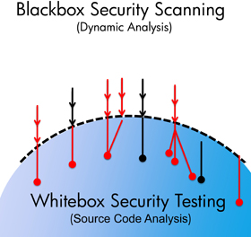 """""""アプリケーションを使ったときの弱点""""と、それを支えている""""コードの弱点""""を洗い出し、2つのテスト結果を合わせて問題の現象、原因を特定する"""