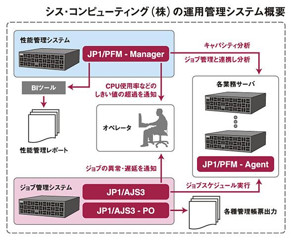 シス・コンピューティングの運用管理システム概要
