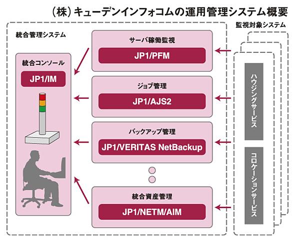 キューデンインフォコムの運用管理システム概要