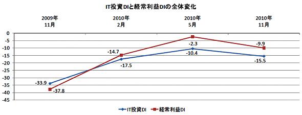 IT投資DIと経常利益DIの全体変化(出典:ノークリサーチ)