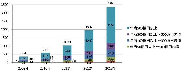 国内クラウド市場規模(年商別)の推移(ノークリサーチの調査より、単位:億円)