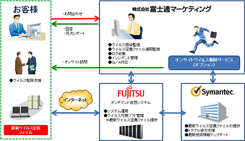 「Business Security Technical Service(BSTS)」イメージ図