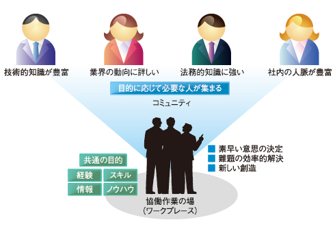 コミュニティによる協働作業のメリット
