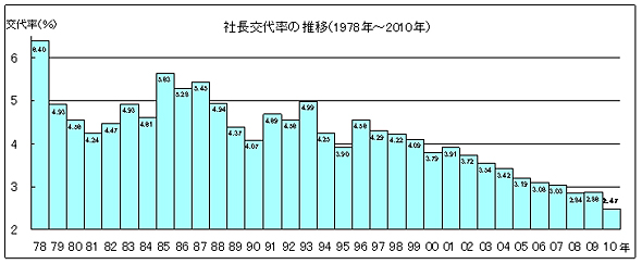 社長交代率の推移(出典:帝国データバンク)