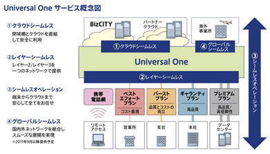 Universal One サービス概念図