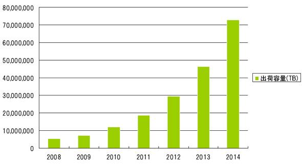 ストレージ世界市場予測(出典:ガートナー 2010年12月)