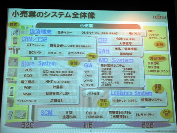 富士通が描く小売業のシステム全体像
