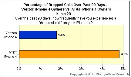 iphone 4 drop
