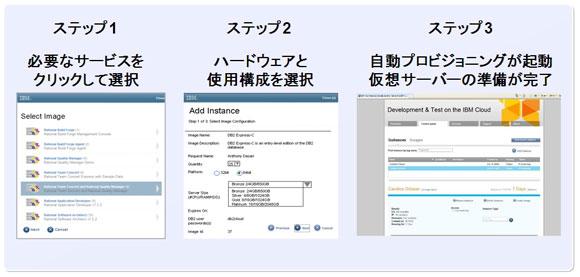 セルフサービス・ポータルでの操作ステップ。ユーザーインタフェースは日本語化対応済み