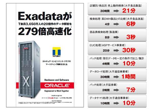 Oracle Exadata�ɂ���đ����̊�ƂŃo�b�`���������������Ă���