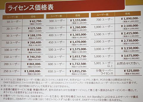 「desknet's DAX Version 3」のライセンス価格表