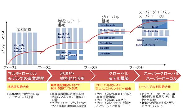 <strong>図1</strong> グローバル・オペレーティング・モデル:ハイパフォーマンス企業は、グローバルモデルの構築、ないしスーパーグローバル/ローカル化を実現している(出典:アクセンチュア)