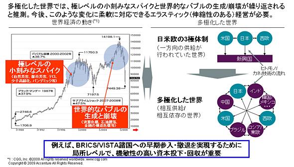 <strong>図2</strong> 多極化時代のエラスティック経営(出典:アクセンチュア)