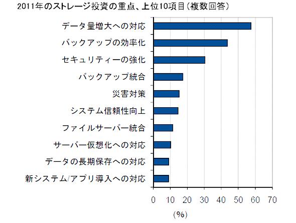 2011年のストレージ投資 トップ10(出典:IDC Japan)