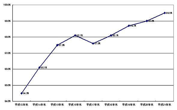 <strong>図1-1</strong> 企業におけるインターネット利用率の推移(全体)(出典:通信利用動向調査、2010年4月27日、総務省)