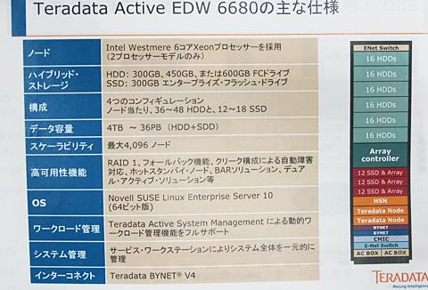 SSDとHDDのハイブリッド型ストレージを搭載したTeradata Active Enterprise Data Warehouse 6680の構成詳細