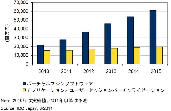国内仮想化ソフトウェア市場 売上額予測(2010年〜2015年)
