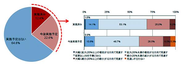 2011年度IT予算の見直し状況(出典:企業IT利活用動向調査2011 JIPDEC/ITR)