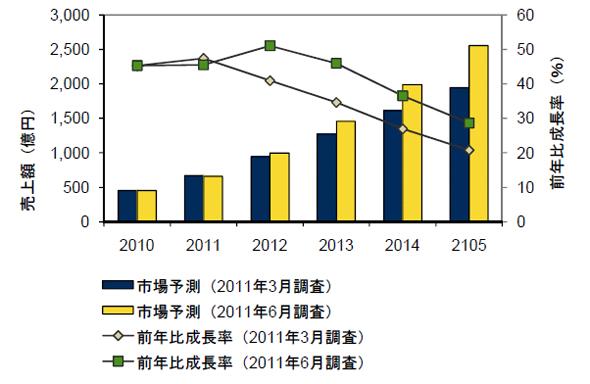 国内クラウドサービス市場予測 2010年〜2015年、2011年3月調査と2011年6月調査の比較(出典:IDC Japan)