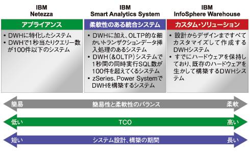 IBMのデータウェアハウス製品群