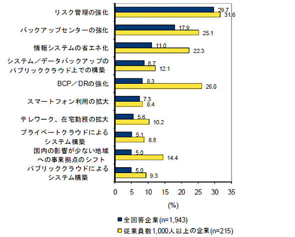 東日本大震災の影響によって高まった意識