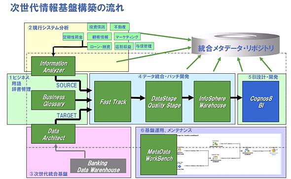 次世代情報基盤構築の流れ