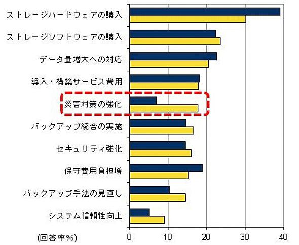 ストレージ関連予算増加の理由、2010年度と2011年度の比較(出典:IDC Japan)