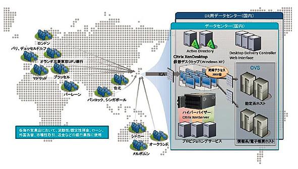 OVS 海外拠点業務展開における仮想デスクトップシステム構成図