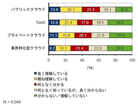 クラウドの認知度(出典:IDC Japan)