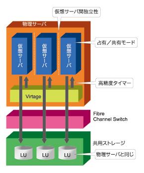 図1:日立サーバ仮想化機構Virtage。パーティション間の独立性を確保し、高い信頼性を持つ(クリックすると拡大)