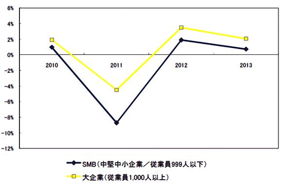 国内IT市場 企業規模別 前年比成長率の予測:2010年〜2013年(出典:IDC Japan)