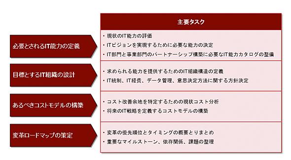 <strong>図2</strong> 「未来のために働くIT部門」への変革アプローチ