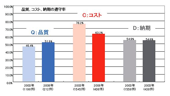 <strong>図表1-1</strong> ITサービス導入プロジェクトの成功率(出典:日経コンピュータ2008年12月1日号、「第2回 プロジェクト実態調査」