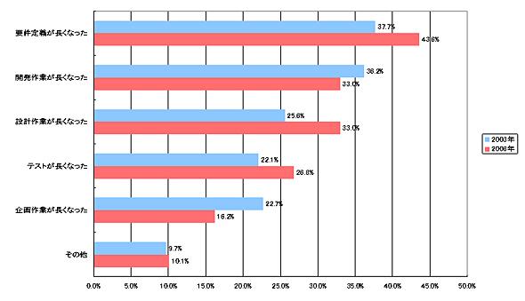 <strong>図表1-2</strong> 中堅・中小企業の「今後重視する経営課題」(出典:日経コンピュータ2008年12月1日号、「第2回 プロジェクト実態調査」)