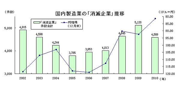 国内製造業の「消滅企業」推移