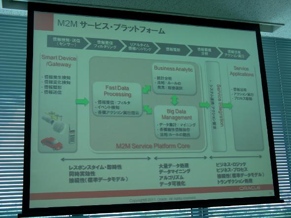 オラクルが考えるM2Mサービス・プラットフォーム