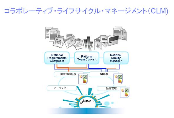 CLMのコンセプト図