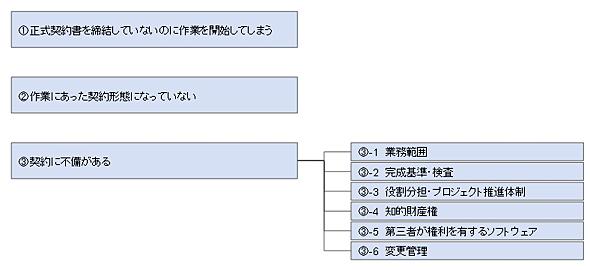 図表1-1 情報システム・ソフトウェア取引のトラブル要因(出典:経済産業省、「情報システム・ソフトウェア取引トラブル事例集」2010年3月)