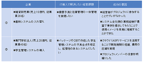 図表2-1 IT導入の成功事例