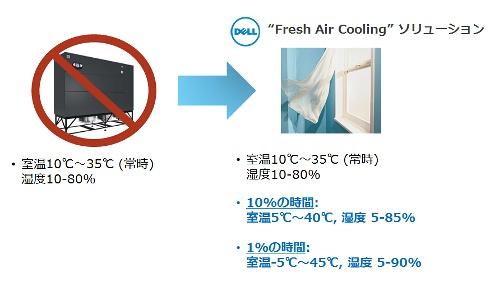 """デルが実現する""""Fresh Air Cooling"""""""