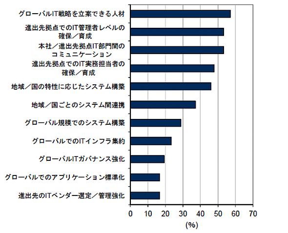 海外拠点におけるIT課題(出典:IDC Japan)