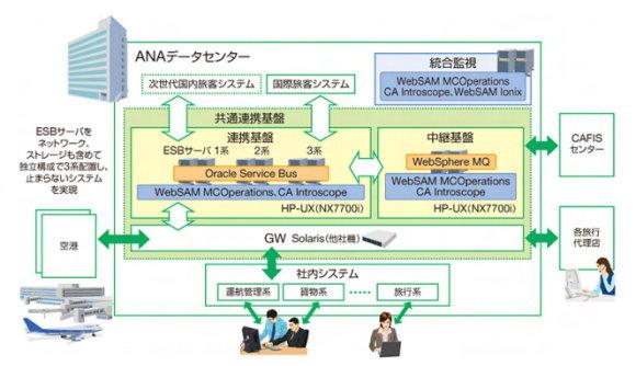 ANA、70種以上の業務システムが連携する共通基盤を構築 4カ月で移行 ...