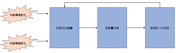 図表1-1 環境変化に対応する基本的なサイクル