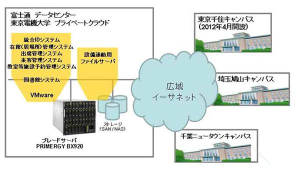 東京電機大学の新ICT基盤