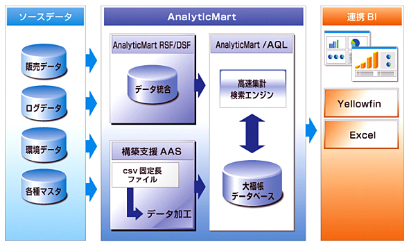 AnalyticMartとYellowfinの連携