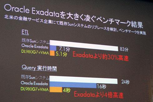 """バッチ処理を""""瞬速""""にする半導体メモリアレイを発売 日本HP"""